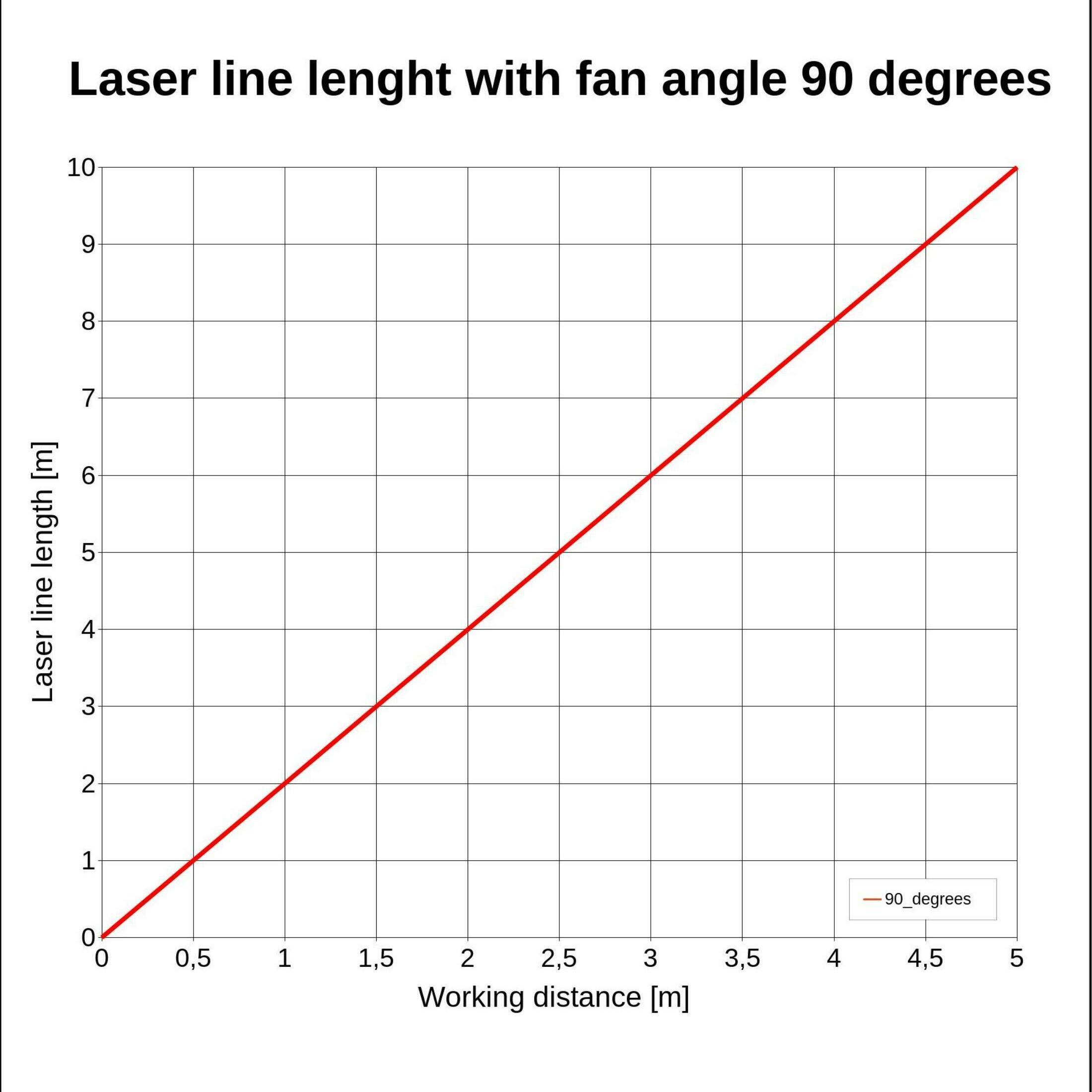 Gresser Laser LE520-45-24(40x210)-G-NT